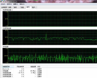 两个网卡同时工作,网速开始叠加。校园网网速倍增