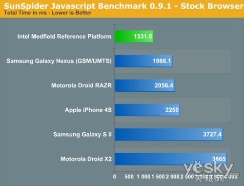 英特尔Medfiled X86 CPU与ARM处理器的跑分对比评测(来自:Sunspider Javascript的跑分)
