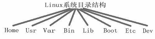 linux系统目录结构
