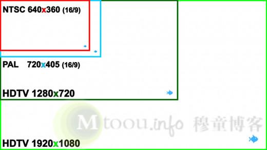 720P视频画面大小与1080P及其他视频画面大小对比